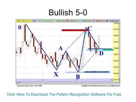 trading pattern recognition software the elemental trader learn to profitably trade harmonic