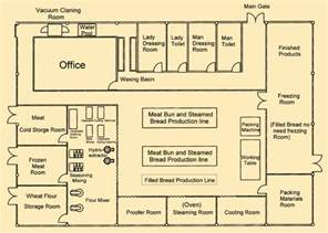layout design commerce plant layout