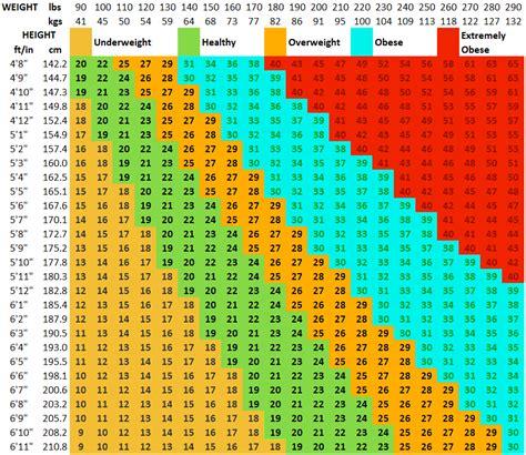 calculator bmi bmi calculator calculate body mass index bmi
