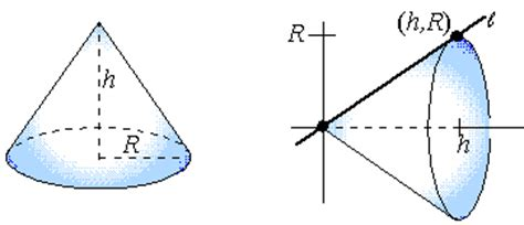 vertical cross section of a cone iterated integrals