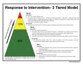 simple graphic of the rti 3 tiered model addictions