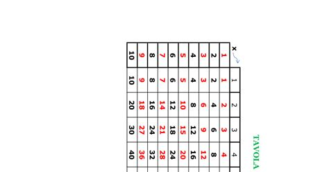 tavola pitagorica scuola primaria paradiso delle mappe tavola pitagorica