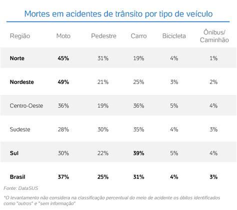 ley de trancito para dos en motos en el 2016 mortes em acidentes com motos triplica no brasil em 11 anos
