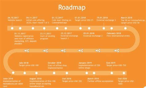 bitconnect roadmap online network marketing blogging videomarketing mehr