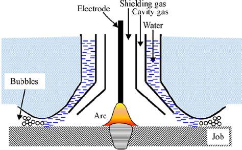 Dry Hyperbaric Cavity Welding 8 Download Scientific