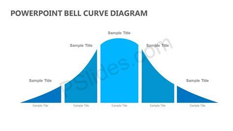 Bell Curve Powerpoint Template Gallery Template Design Ideas Powerpoint Bell Curve