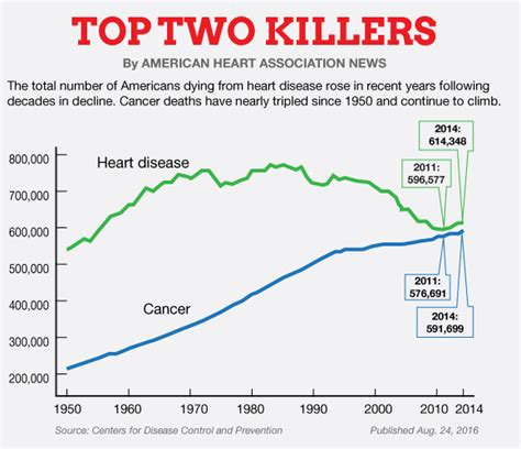 even with fewer risk factors heavy men die earlier the daily star cdc u s deaths from heart disease cancer on the rise