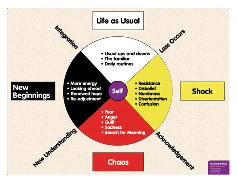 circle of grief diagram parents of estranged children everywhere discussion