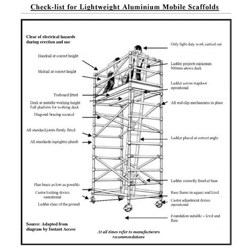Modular Home Design Tool by Checklist For Lightweight Aluminium Mobile Scaffold