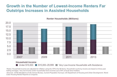 low income housing assistance why the rent is too damn high the affordable housing crisis curbed