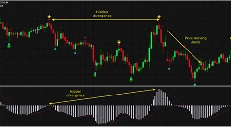 forex divergence tutorial macd hidden divergence trading strategy tutorial and