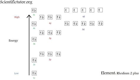 orbital diagram argon electron configuration for argon ma