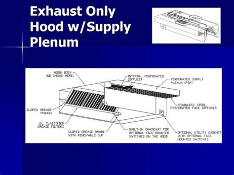 Kitchen Exhaust Code Requirements Ppt Nfpa 96 And Building Code Requirements For
