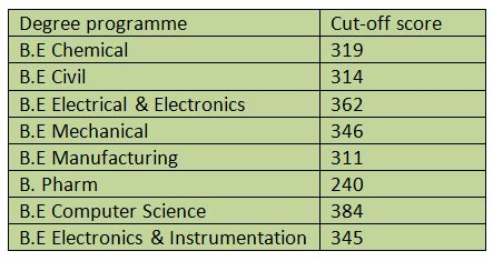 Bits Pilani Mba Cut 2016 by What Is The Expected Cut For Bitsat 2017 Quora