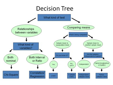 decision tree diagrams kaplan decision tree exles myideasbedroom