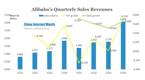 alibaba net income baidu alibaba and tencent financial statements china