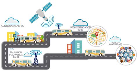 imagenes de sistemas inteligentes de transporte sector transporte