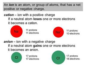 Proton Charge Positive Or Negative Chemistry Atoms Burdge Jason Overby Ppt