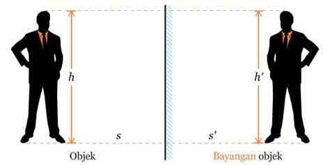 materi pencerminan matematika kelas  sd ta