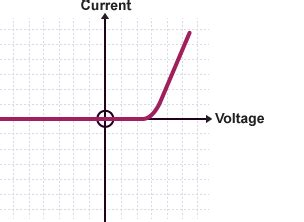 led diode graph bitesize gcse physics wales 2016 onwards electric circuits revision 5