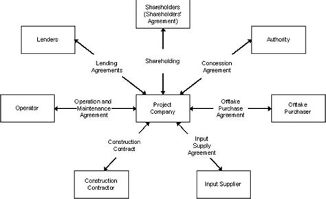 design build finance contract concessions build operate transfer bot and design build