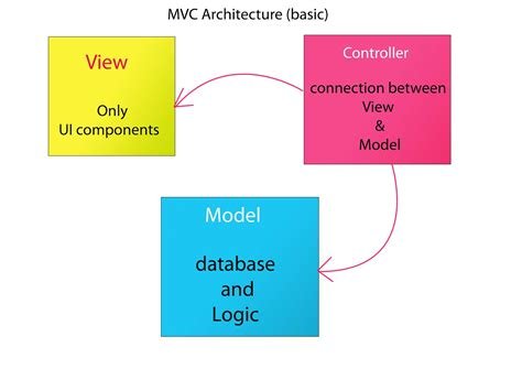 mvc architecture in java swing mvc adding 2 numbers program padman labs