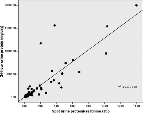 protein creatinine ratio correlation between 24 hour urine protein vs spot urine
