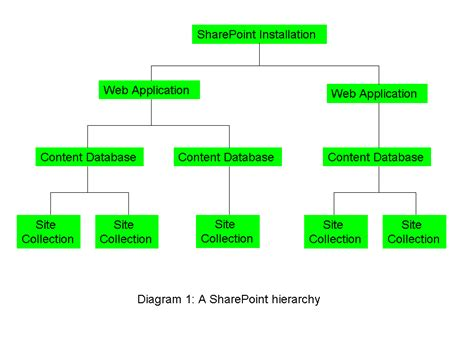 hierarchical database model diagram sharepoint hierarchy explained dimitrios kalemis