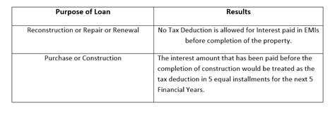 section 80ee income tax know the tax benefits of home loan under section 80c 24