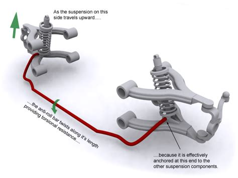 Stabilisator Auto by Twin Channel Active Stabilizer Bar System Explained