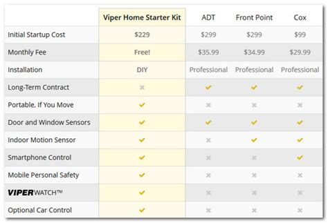 review viper home automation security system not ready