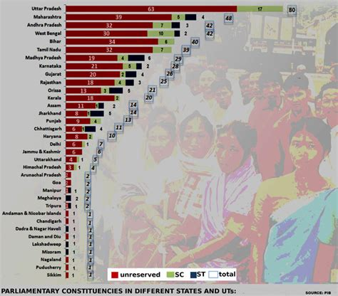 seats of lok sabha state wise state wise up of lok saba seats of indian parliament