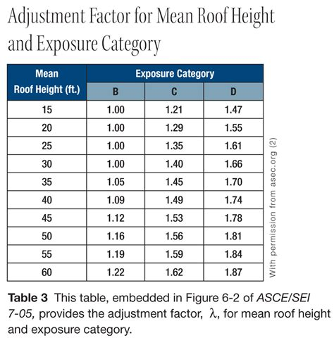 load requirements for roofs pitched roof pv mounting page 2 of 8 solarpro magazine