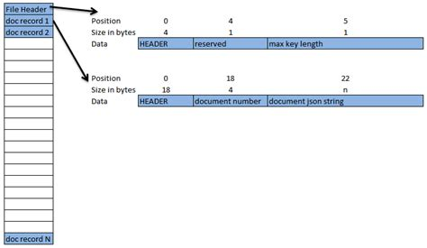 file format key value raptordb the key value store v2 codeproject