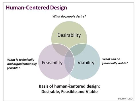 Human Centered Design Mba Program design thinking nonprofits social impact architects