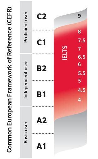test inglese c2 ielts cefr b2 level 1 paragon college