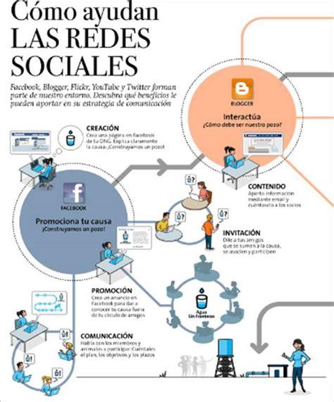 imagenes redes sociales y salud c 243 mo ayudan las redes sociales en la comunicaci 243 n maria