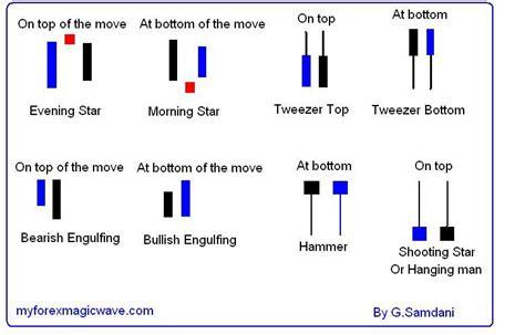 forex candlestick tutorial candlestick analysis forex video qixotokygewyh web fc2 com