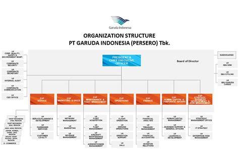 tanya jawab desain dan struktur organisasi analisa desain dan struktur organisasi pt garuda