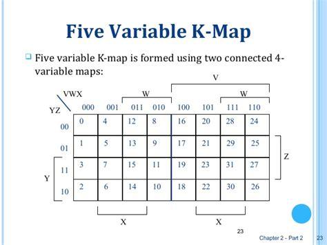 k map karnaugh graph or k map