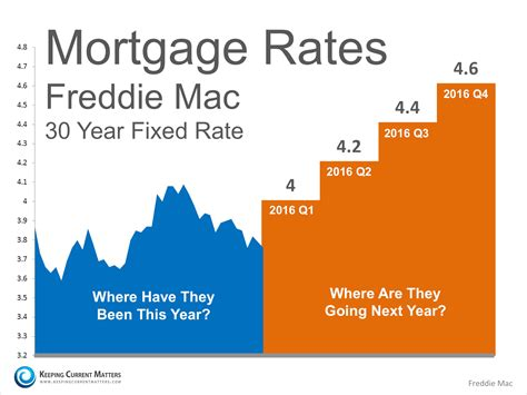 where are mortgage rates headed this winter next year