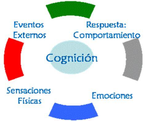 imagenes mentales psicologia cognitiva enfoques psicologicos psicologia cognitiva o cognositiva