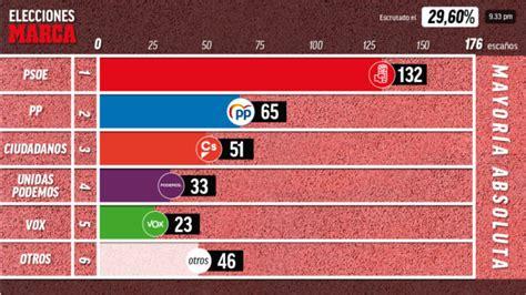 resultados elecciones generales  el psoe gana las