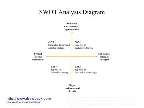 swot analysis diagram 28 images swot analysis diagram
