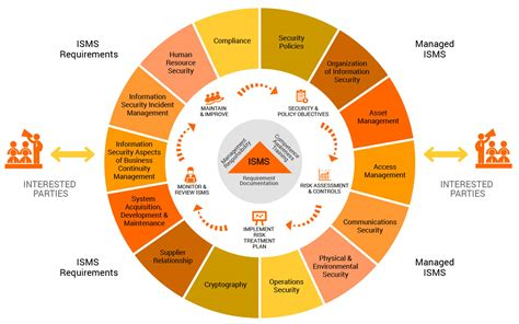 information security management system introduction to iso 27001 isms iso 27001 it process excellence consulting