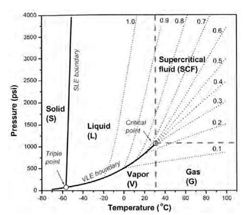 supercritical co2 phase diagram microweighing in supercritical carbon dioxide part 1