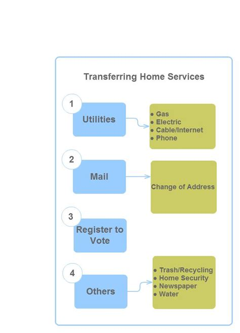 how to transfer utilities when you buy a house transferring utilities when buying a house 28 images what do you actually need for