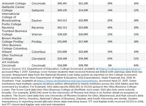 Ohio Mba Tuition by Data Analyst Internship Ohio Resume Graduate School Best
