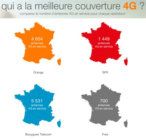 qui a la meilleure 4g orange int 232 gre free 224 comparatif