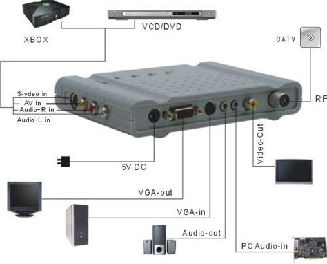 Tv Tuner For Lcd Monitor other desktop components mecer lt291hd stand alone tv tuner box change lcd to a tv was sold